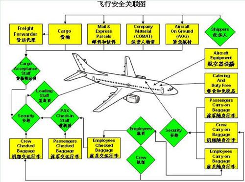 【[空运]危险品航空运输基础知识——网络培训教材】