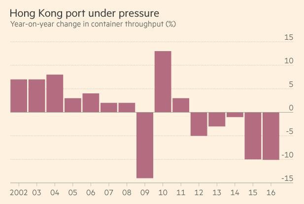 在全球贸易普遍放缓之际,中国的港口存在严重的吞吐能力过剩问题,但各地仍在竞相建设越来越大的港口设施。   从钟惠贤(Jessie Chung)办公室的窗户望出去,香港的集装箱港口一片繁忙景象,它将中国制造的产品和其他货物运往世界各地。   但身为香港货柜码头商会主席的钟惠贤承认,全球性放缓、中国不再大力发展低成本制造业以及来自中国内地更大港口的竞争加剧等因素,正对香港造成严重冲击。   今年上半年,香港的集装箱吞吐量比去年同期减少10%,全年来说,大有可能将连续第五年录得下滑。   在吞吐量下滑的同时