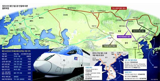 概念图----亚欧大陆铁路网连接带来的物流革命