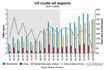 美中原油出口8月跌至零點