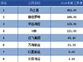 第三季度最挣钱班轮公司排行榜出炉,这家公司成盈利王!(附图)
