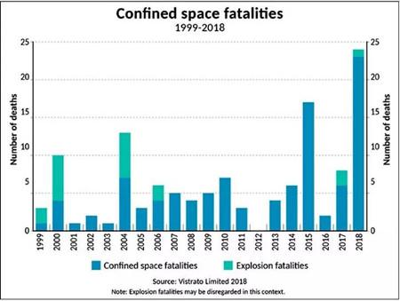 BIMCO:如何减少密闭空间伤亡事故?(附图)