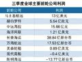 班轮三季报:贸易摩擦影响显现(附图)