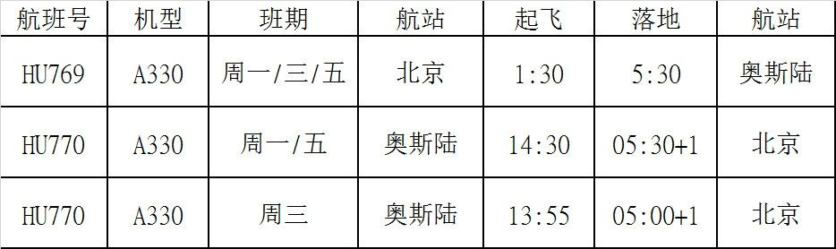 海南航空北京=奥斯陆航线时刻