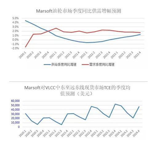 中远海运研究中心:前瞻三大主力船型运输市场(附图)