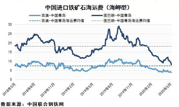 全球需求疲软,中国市场表现强劲(附图)