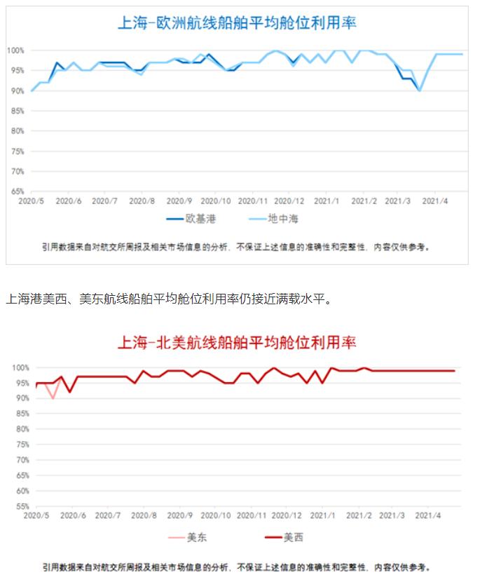 上海航运交易所周报数据