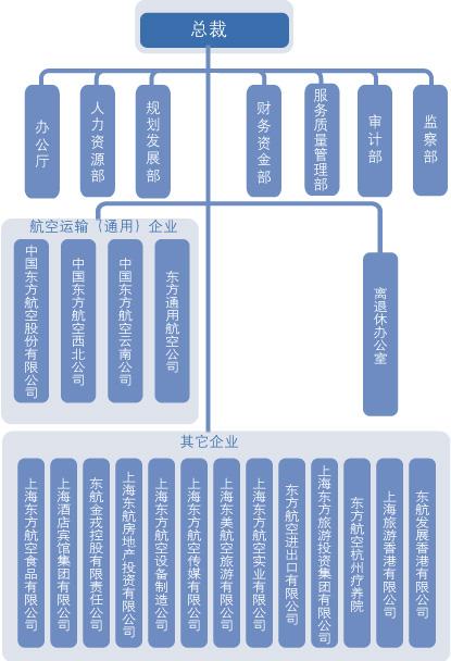 东航行政组织机构图